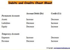 Debits and Credits Cheat Sheet