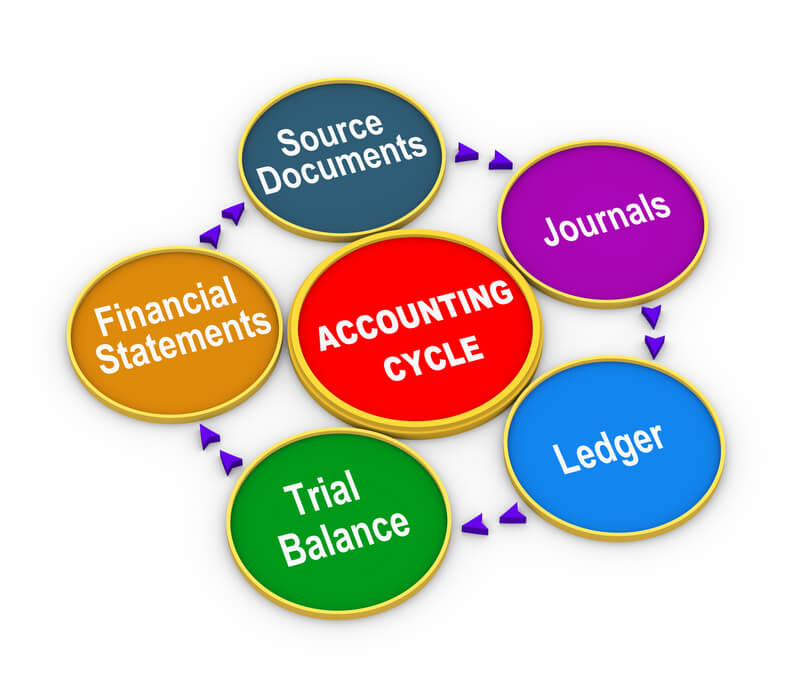What is a Trial Balance