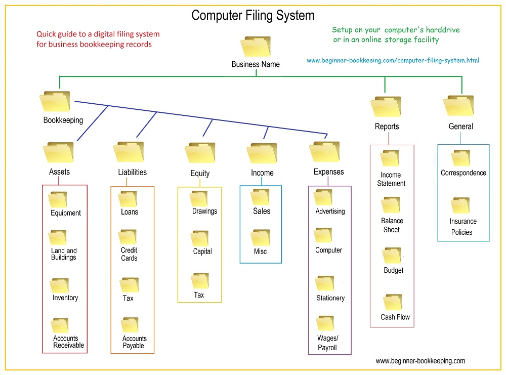 electronic filing system Rules governing electronic filing help if you have questions about what type of case to file, what forms to use, or how to complete the forms, you must consult with an attorney.