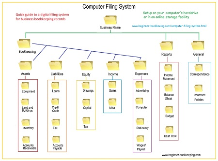 Bookkeeping Computer Filing System