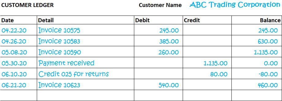 Accounts Receivable Definition Plus Free Forms