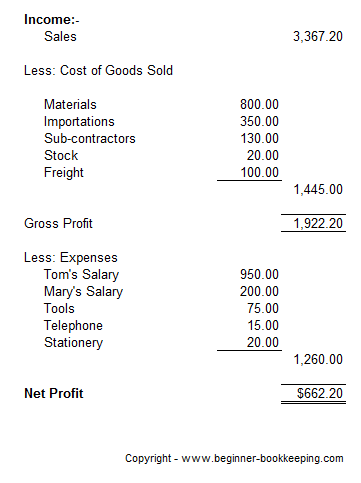 Sample Profit And Loss Statement  How To Do Profit And Loss Statement