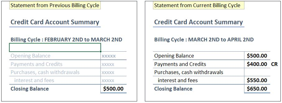 The closing and opening balances of a credit card