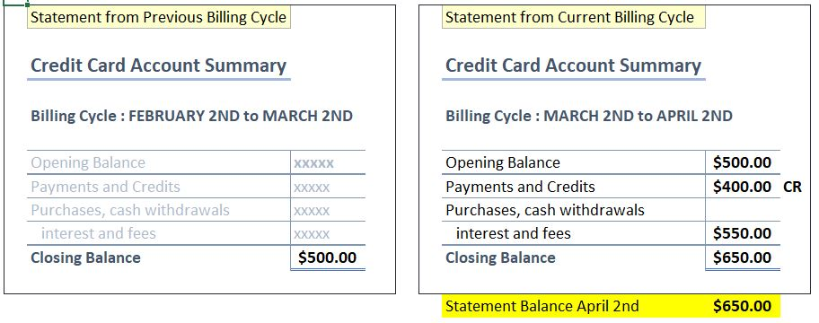 Understanding the Statement Credit Card Balance