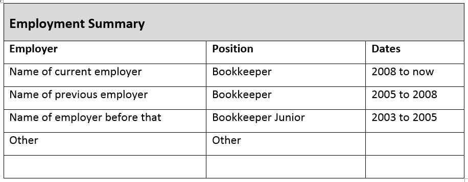 Bookkeeping Resume Employment Summary