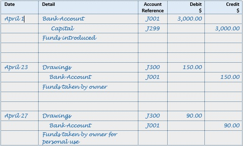 Accounting Journal Entries Equity